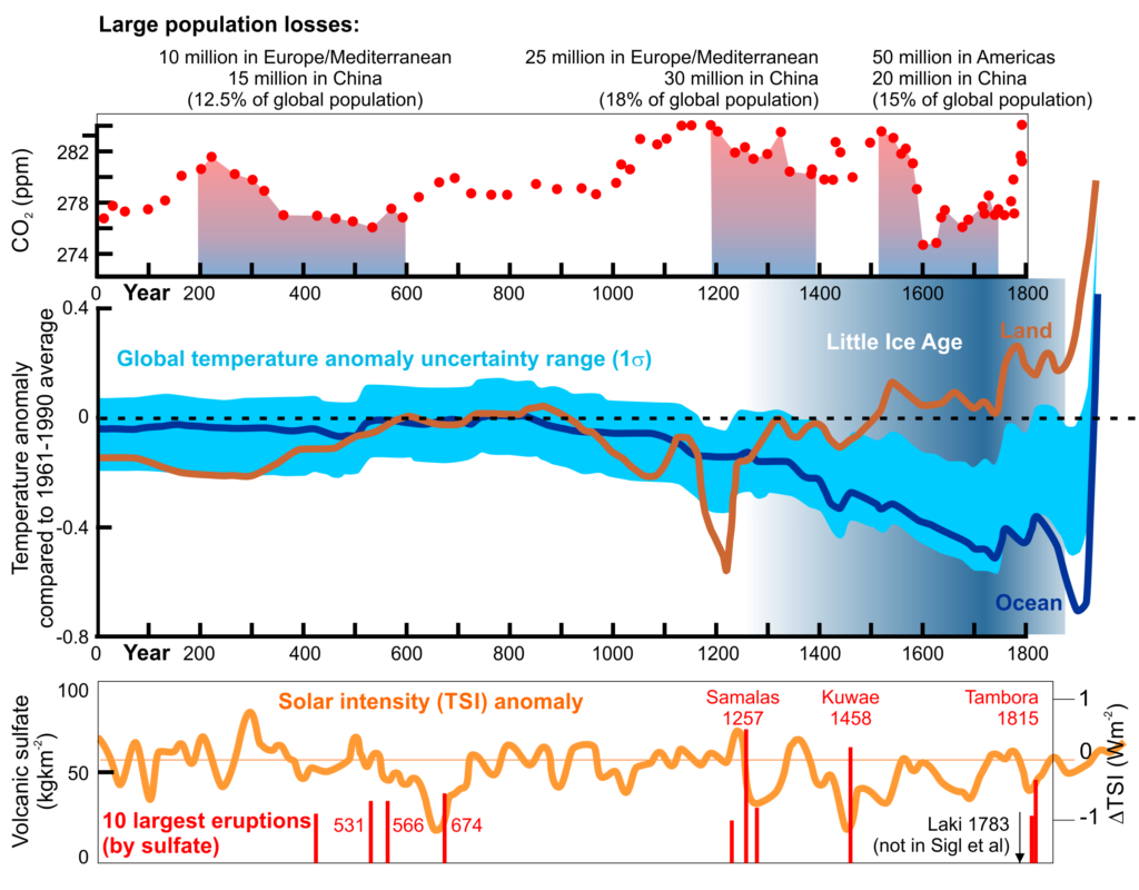 CO2, temperature & population in the last 2000 years