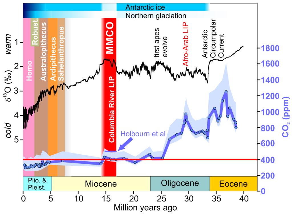 Eocene-Pleistocene CO2 and temps