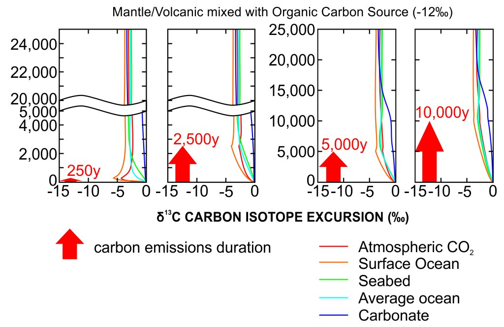 Modeled Carbon Isotope excursion for the PETM