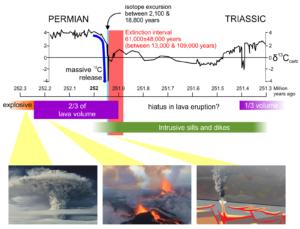 End-Permian Mass Extinction timeline