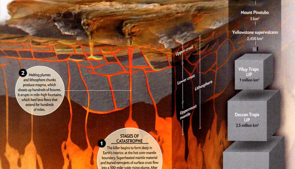 Large Igneous Province plumbing from Scientific American