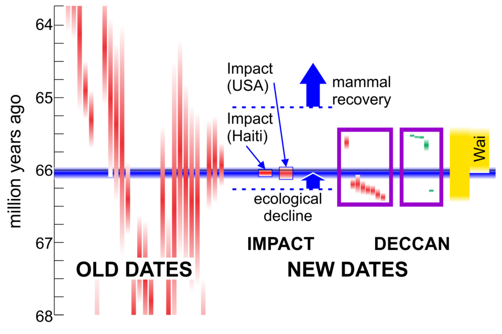 Dates of End-Cretaceous events